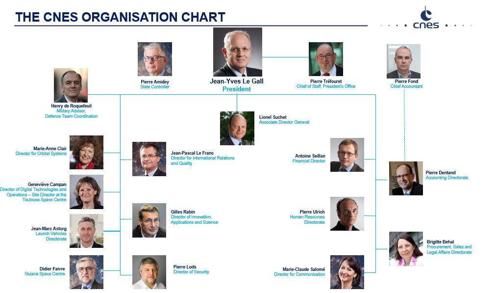 is_cnes_organisation_chart_nov2017.jpg