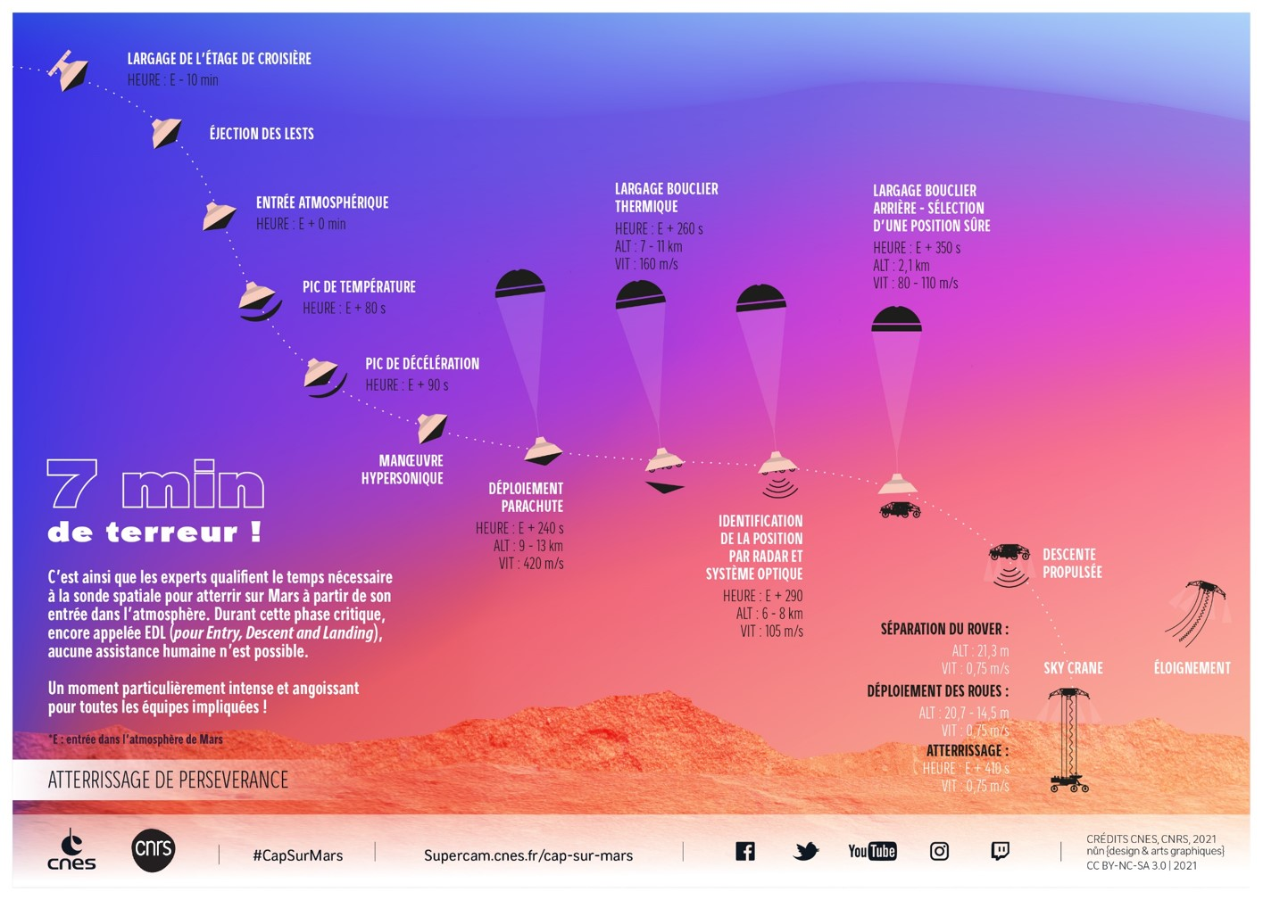 is_mars2020-infograhie-edl.jpg