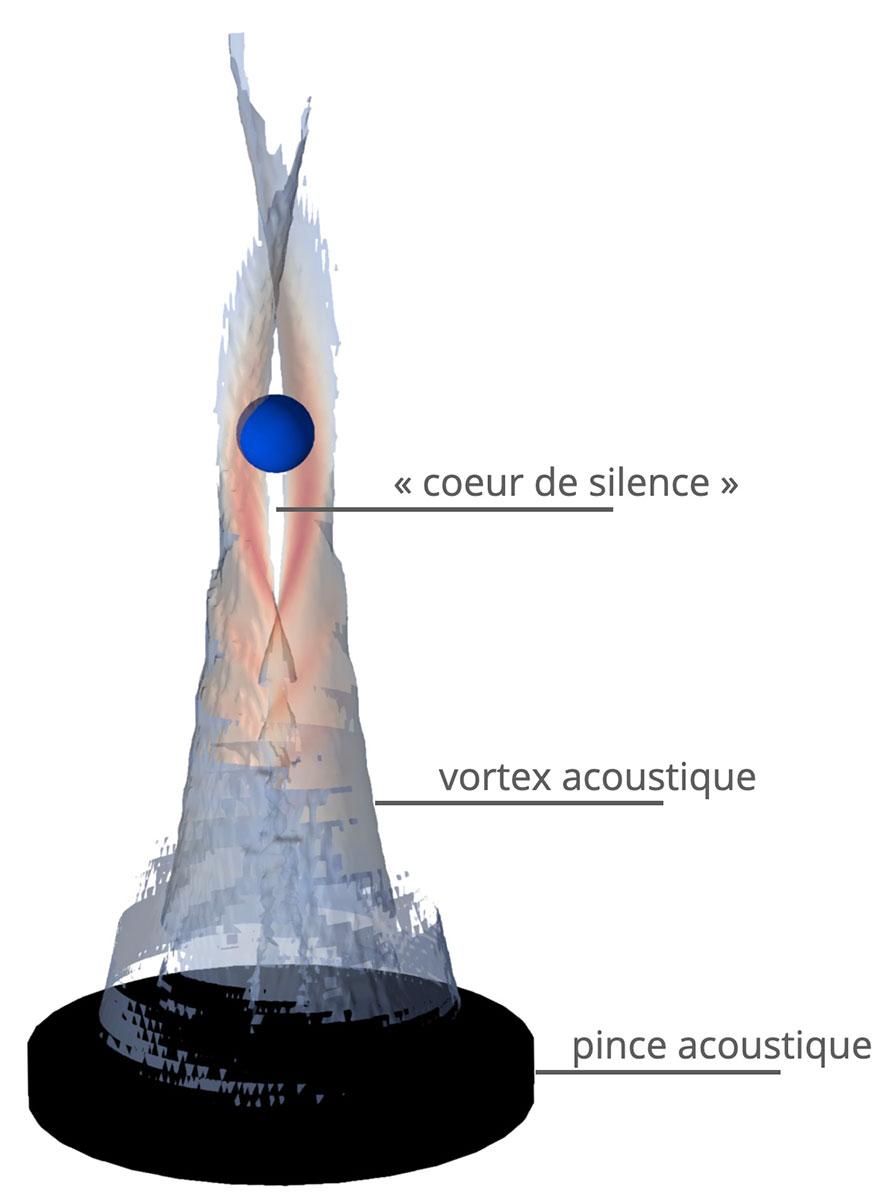 is_vortex_acoustique_exptelemaque.jpg