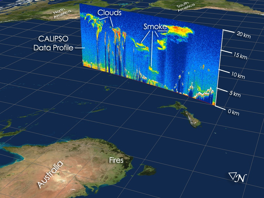 Characteristic atmosphere profile obtained from CALIPSO data. Credits: NASA.