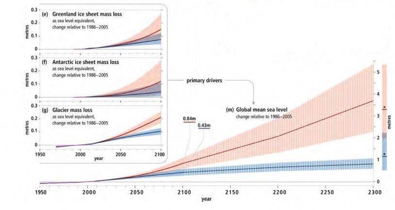 Illustration schématique des principaux facteurs des changements de l'océan et de la cryosphère, et de leurs liens avec le système terrestre, via la circulation de la chaleur, de l'eau et du carbone