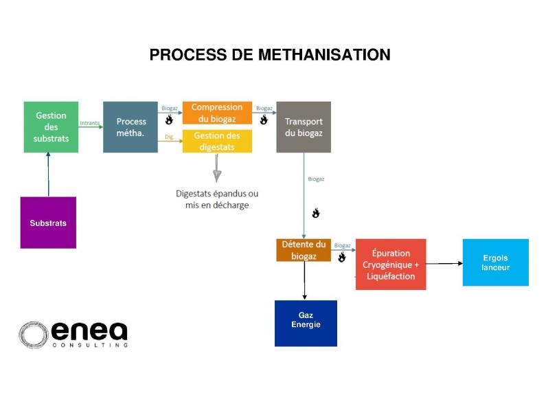 Le process de méthanisation.