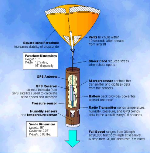 Dropsonde and parachute. Credits: ill. NASA.