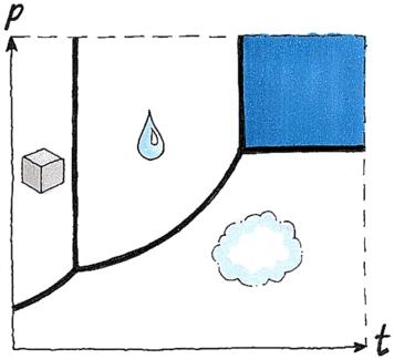 Phase du dioxyde de carbone, état supercritique (en bleu) sous l'effet de la pression et de la température. Crédits : CNES.
