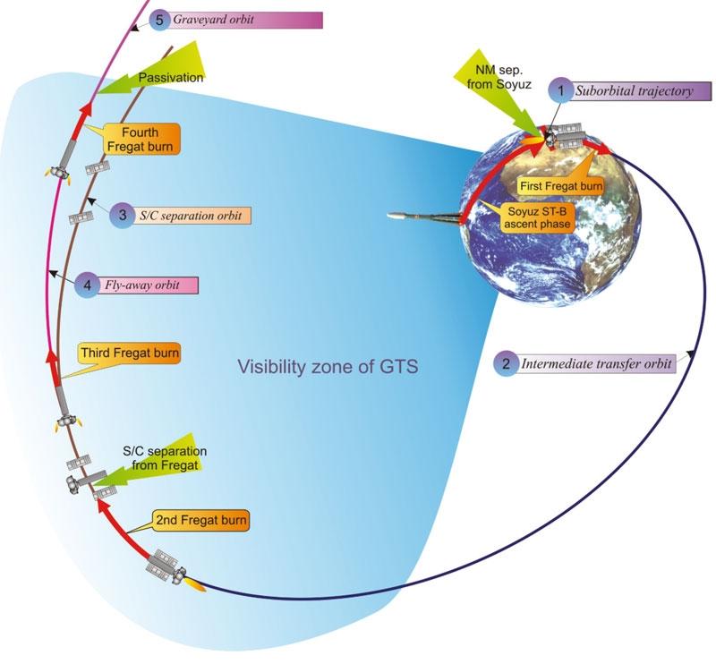 Séquence de vol de Soyouz en Guyane pour la mise en orbite des 2 premiers satellites opérationnels du futur système européen de navigation par satellite : Galileo. Crédits : Arianespace.
